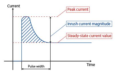 capacitor inrush current calculation dc what is inrush current murata manufacturing co ltd