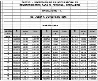 empleados de comercio escalas salariales ignacio online empleados de comercio acopio escalas salariales 2015 2016