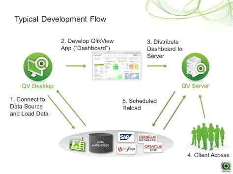 qlikview architecture tutorial qlikview development life cycle techdemic