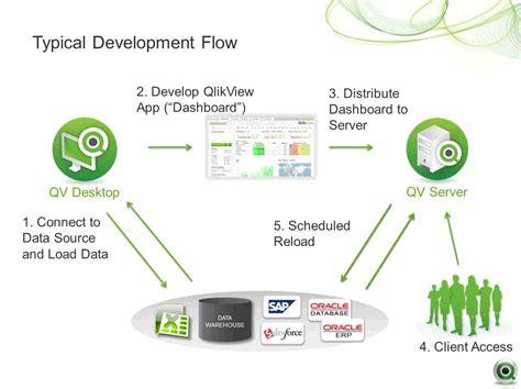 qlikview tutorial developer qlikview development life cycle techdemic