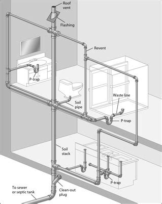 bathroom waste plumbing diagram figuring out your drain waste vent lines dummies