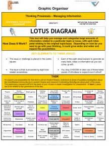 Lotus Diagram Lotus Digram Exle Graphic Organiser Lotus Diagram What