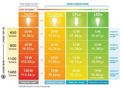 how much energy do led lights save led lighting