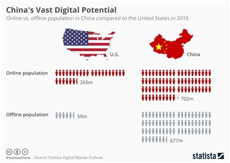 map of usa vs china chart china s vast digital potential statista