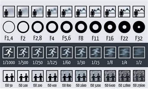 photography f stops and shutter speeds a picture to show you clearly the effects of aperture