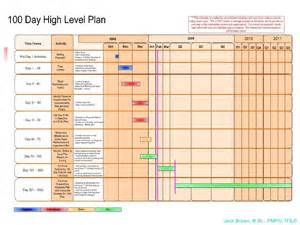100 Day Plan Template by 100 Day Plan For Directing A Pmo