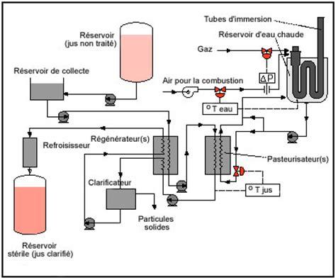 diagramme de fabrication du lait uht pdf pasteurisation stabilisation par traitement thermique