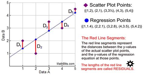 what is a scatter diagram in statistics scatter diagram notes gallery how to guide and