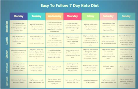 14 days keto meal plan easy guide for rapid weight loss books the best keto one week meal plan