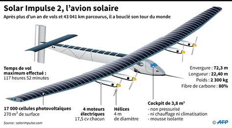 l avion solar impulse 2 a boucl 233 avec succ 232 s un tour du