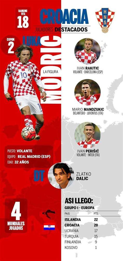 Argentina Vs Croacia Argentina Vs Croacia En Vivo Y Directo Copa Mundial