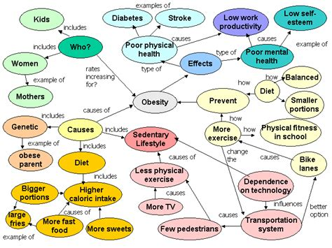 nursing concept map nursing concept map nursing