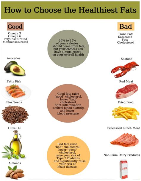 healthy fats tips on choosing healthy fats
