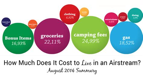 how much does it cost to live in a tiny house tiny how much does it cost to live in an airstream august 2014