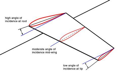 design washout definition washout aeronautics wikipedia