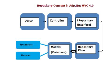 command pattern unit of work what is repository and unit of work patterns in asp net