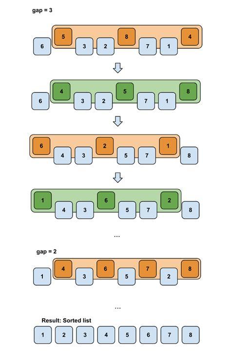 shell sort flowchart flowchart of sort create a flowchart