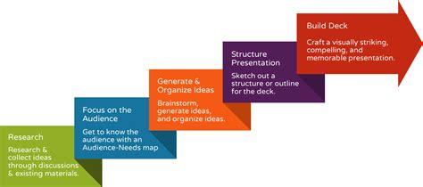 pattern making in casting process ppt presentation design powerpoint presentation designer