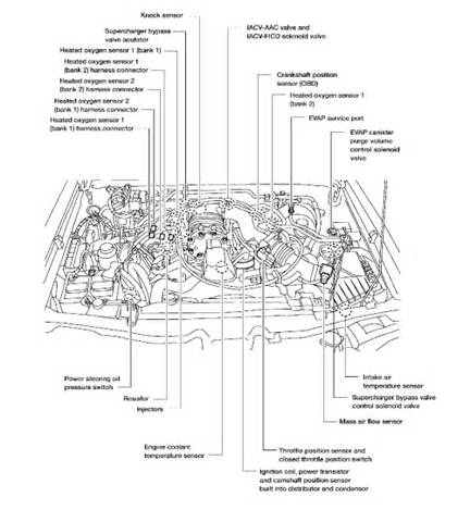 Nissan Frontier Engine Diagram Repair Guides Component Locations 3 3l Vg33er V6