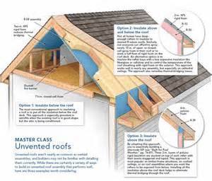 unvented roof insulation details insulation