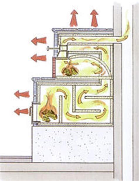 How To Build A Kachelofen by Haal De Zon In Huis Tegelkachels En Warmtemuren Lowtech