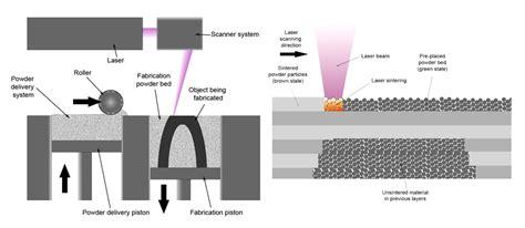 design for additive manufacturing pdf direct metal laser sintering 3d selective laser melting
