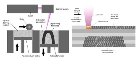 design for additive manufacturing element transitions and aggregated structures direct metal laser sintering 3d selective laser melting