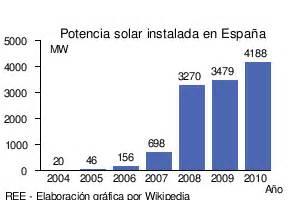 lada fotovoltaica clima i energia el d 232 ficit de tarifa i l esc 224 ndol