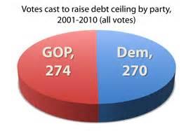 raising debt ceiling eighty one sitting senators cast 341 votes to raise