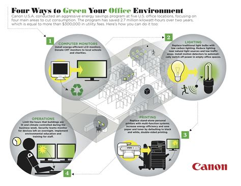 Your Office Greener by Four Ways To Green Your Office Environment Infographic