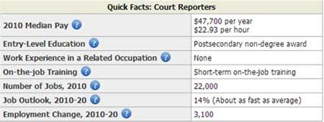 Average Salary For Court Reporter by Average Pay For Court Reporter Archives Salary By State