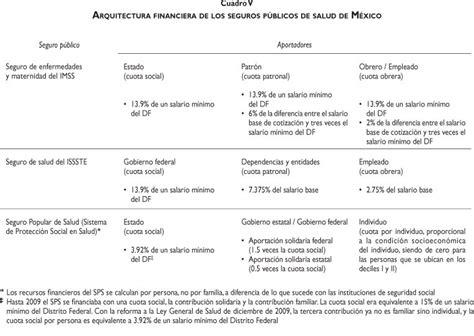 semejanzas y diferencias ley imss e issste secretara de salud mxico html autos weblog