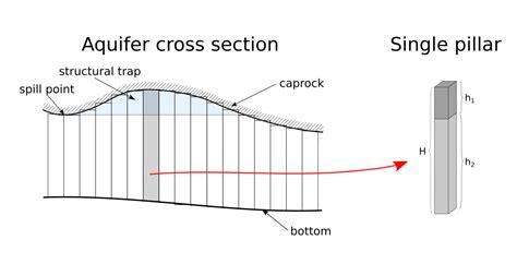 cross sectional data sets utsira storage capacity estimate