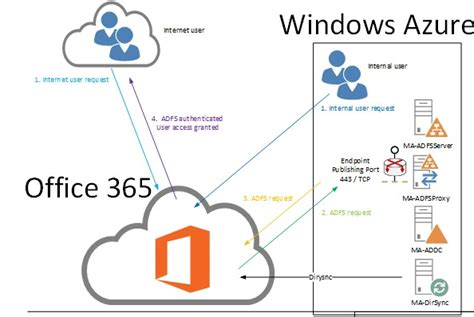 office 365 diagram azure security microsoft azure mvp mike mckeown s