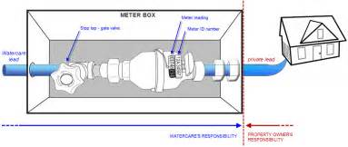 Connected Care Nz Sewer Line Diagram Sewer Get Free Image About Wiring Diagram