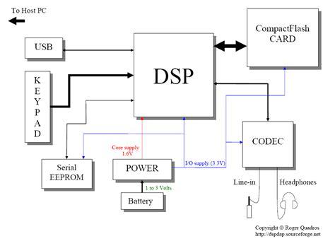 block diagram free pcm block diagram pcm free engine image for user manual