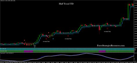 half trend half trend td forex strategies forex resources forex