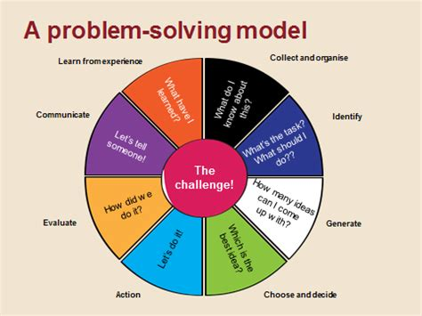 Of Mba Problem Solving Model by Studies