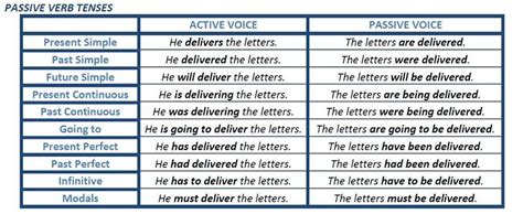 verb pattern in active and passive sentences passive verb tenses