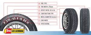 Car Tire Specifications Explained Choosing Custom Wheels Is About More Than Looks Les