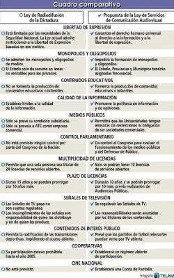cuadro comparativo leyes de educacion en argentina tigre peronista nueva ley de medios audiovisuales