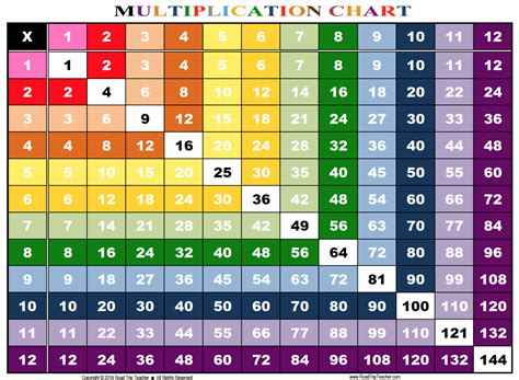 printable multiplication table chart 5 best images of multiplication chart 1 20