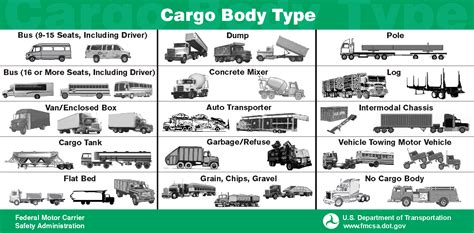 Car Types by Vehicle Types Search Vocabulary