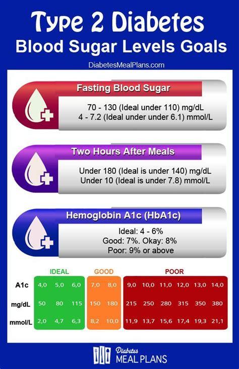blood sugar levels goals diabetes   diabetes