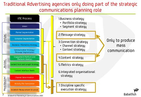 Desk Marketing Communication by Babelfish Ad Agency Model Disruption 15 3 09 J