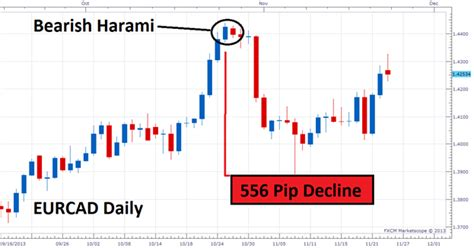 candlestick pattern harami trade the harami candlestick pattern