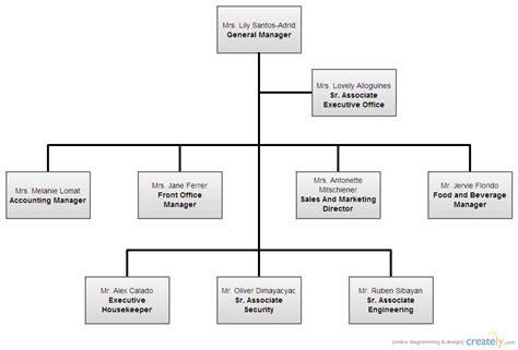 hotel organizational chart template hotel h2o organizational chart organizational chart