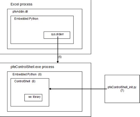 visitor pattern python exle motivation and design pfe