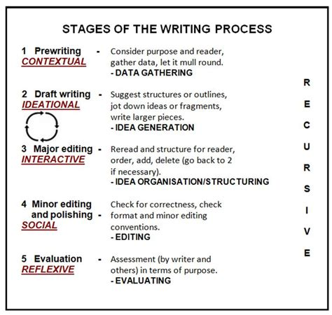 Stages Of Writing An Essay by Stages Of Essay Writing 24x7 Support Professional Speech Writers