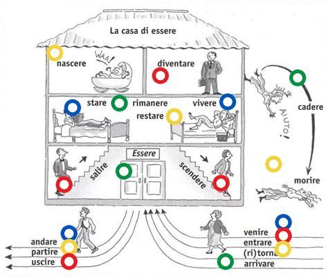 la casa di la casa di essere thinglink